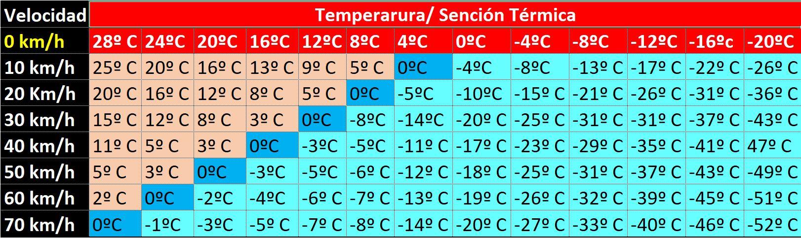 Sensacion termica en Moto